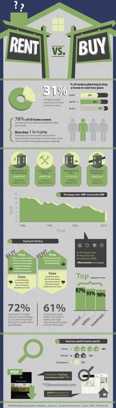 Is It Better to Rent or Buy in NYC? - Home buying process - Ideas of Home buying process - Home Buying vs Renting Infographic We always go with buying it's an investment for us! Home Buying Tips, Home Buying Process, Buying A New Home, Real Estate Buyers, Real Estate Tips, Real Estate Investing, Bienes Raises, Rent Vs Buy, Real Estate Information