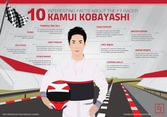 10 Interesting Facts about the Formula One Driver Kamui Kobayashi