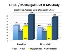 Dr. McDougall's Health & Medical Center » Results of the Diet & Multiple Sclerosis Study