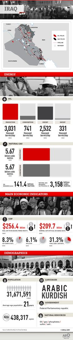 Facts and figures on the energy, economy and demographics of Iraq.