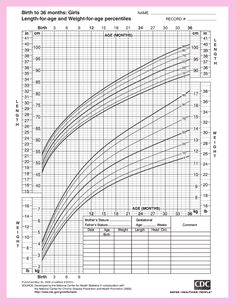 Height And Weight Chart For Baby Boys From The Center For Disease