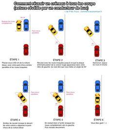 Réussir un créneau est la manoeuvre la plus difficile à faire en voiture. Surtout quand il y a une file de voitures qui attend pour passer derrière vous ! Heureusement, voici l'astuce révélée par un conducteur de bus pour réussir un créneau à tous les coups :-)  Découvrez l'astuce ici : http://www.comment-economiser.fr/bien-se-garer-en-parallele.html?utm_content=buffer8a9ae&utm_medium=social&utm_source=pinterest.com&utm_campaign=buffer