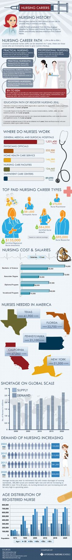 What are the different paths to a nursing career.  What degrees can you obtain through the different paths.