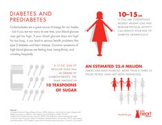 Diabetes is a disease where a person's body is unable to properly store and use glucose. Glucose is a form of sugar and if someone has diabetes their glucose levels will often rise too high. There are basically two different types of diabetes including. Heart Disease Risk Factors, Heart Disease Symptoms, Type 1 Diabetes, Diabetes Diet, High Blood Glucose, Diabetes Information, Diabetes Awareness, Diabetes Remedies, Loosing Weight