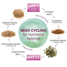 Have you heard of seed cycling? If youre looking to ease PMS symptoms this could… - menopause symptoms Équilibrer Les Hormones, Foods To Balance Hormones, Balance Hormones Naturally, Hormone Diet, Hormone Imbalance, Food For Hormonal Imbalance, Growth Hormone, Ways To Increase Fertility, Fertility Cycle