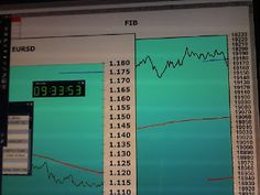 Tradingpuramentegrafico: #trading #FIB overnight risultato 0= 0#trading #FI...