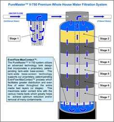 Konia Water Filtration System Water Collection