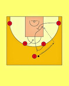 Pick'n'Roll. Resources for basketball coaches.: FC Barcelona Horns Offense (2)