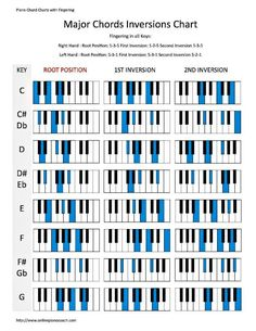 Learn how to play piano chord inversions in both major and minor. Print free PDF charts and learn to use the correct fingers. Play them both as broken and blocked chords.