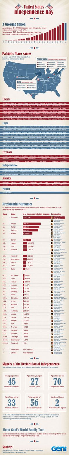 Genealogy infographic about the United States & former U.S. presidents