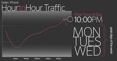 iPad Traffic pattern