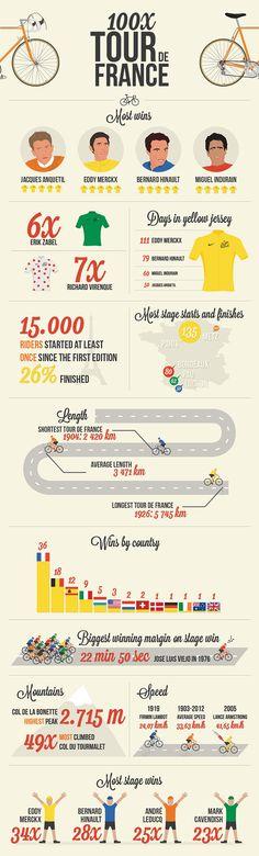 Infographic: 100x Tour de France on Behance