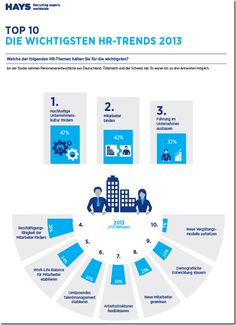 Top 10 - die wichtigsten HR-Trends 2013 - Unternehmen treten beim Talentmanagement auf der Stelle