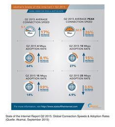 »State-of-the-Internet«-Bericht für das zweite Quartal 2015