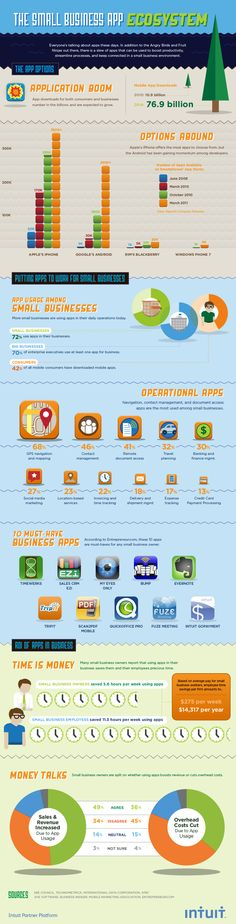 The Small Business App Ecosystem