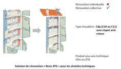 Solution de rénovation Réno ATG pour les alvéoles
