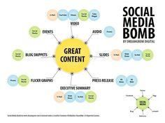 """""""Social media bomb"""", infographic over verschillende typen content die zijn in te zetten binnen een social media strategie"""