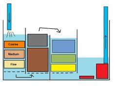 Aquarium Sump, Koi, Fresh Water, Filters, Floor Plans, Fish, Amazon, Design, Amazons