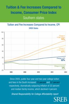 The price of higher education has increased faster than most other consumer goods & services. How can we increase college affordability?
