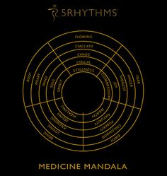 Gabrielle Roth's Medicine Mandala....  the Five Rhythms...