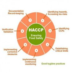 ISO 22000 - HACCP #Taxing #Nature & Good Behavior through Mandatory #Certifications