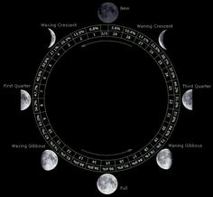 The Eclectic Wytch History of Lunar Calendars  There are three types of calendars: solar, lunar, and luni-solar. Calendars are used to establish dates, both secular and religious. They help to mark the times of the Solstices, Equinoxes, eclipses of Sun and Moon, etc. They are a way of dividing the seasonal year. The most ancient calendars were lunar, those based on the Moon.  The solar calendar which most of the world now uses is a rather modern innovation, when compared to the length of…