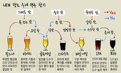 [Why] House beer (homemade beer)… Korean beer flavor … – Wine World Beer Recipes, Coffee Recipes, Wine House, Homemade Beer, Cafe Bistro, Break, Wine And Beer, Menu Restaurant, Coffee Drinks