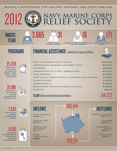 Wondering about all the ways the Society helped Sailors, Marines and their families last year? Check out our infographic.