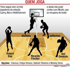 JuRehder - Infográfico sobre Bauru Basket, para  JC Bauru/SP