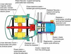 Free Piston Stirling Engines - Nice Technology for Tinkerers