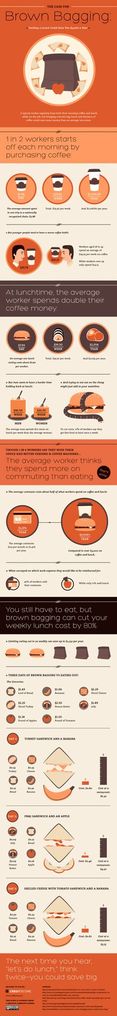 The Case for Brown Bagging: Packing a Lunch Could Save You $3,000 a Year - CreditScore.net