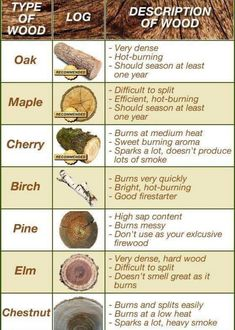 Woodworking Tips The Homestead Survival - Homesteading - Wood Burning Chart Wood Burning Crafts, Wood Burning Patterns, Wood Burning Art, Wood Crafts, Homestead Survival, Survival Tips, Survival Skills, Survival Quotes, Wilderness Survival
