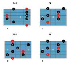 Learn how to play jazz blues arpeggios for guitar the easy way by using the in-position method. With grids, tab, notation, audio and text examples.