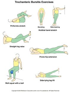 Trochanteric bursitis exercises, are part of a rehabilitation program for reducing the pain caused due to a type of hip bursitis. Description from pinterest.com. I searched for this on bing.com/images