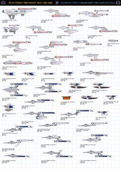 Chart 4 Federation Starship (Ships of Star Fleet) by jbobroony