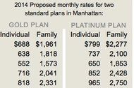 Health Plan Cost for New Yorkers Set to Fall 50% - NYTimes.com - Individuals buying health insurance on their own will see their premiums tumble next year in New York State as changes under the federal health care law take effect, state officials are to announce on Wednesday.