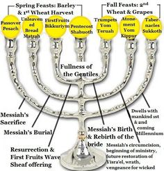 Worthy Is the Lamb YAHusha Our Pesach/Passover Lamb
