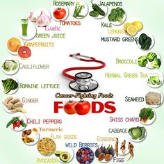 Natural Cures Not Medicine: Cancer Fighting Foods