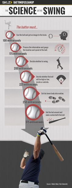 science of the swing | The Science of the Baseball Swing. #Baseball #BaseballSwing # ...