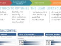 Use metrics to optimize customer engagement from the point of inquiry to point of sales and beyond, called Lead Lifecycle Analytics. Closing Sales, Social Media Analytics, Customer Engagement, Lead Generation, Being Used, Accounting, Digital Marketing, Competition, How To Become