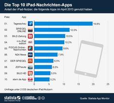 Die Grafik zeigt den Anteil der #iPad-Nutzer, die folgende #Apps im April 2013 genutzt haben. Die Grafik basiert auf der Mai-Ausgabe des a href=/statistik/publikation/14/app-monitor-deutschland/Statista App Monitors/a.  #statista #infografik