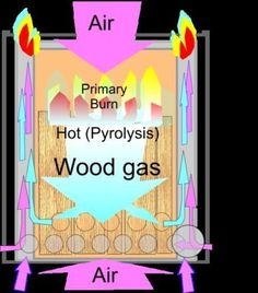 Wood Gas Stove Wood Burning Stove Solo Camping Stove Outdoor Portable Camp New   eBay