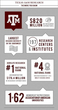 Take a look at Texas A&M research!