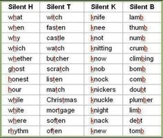 Silent Consonants - Don't pronounce these letters (in these words)