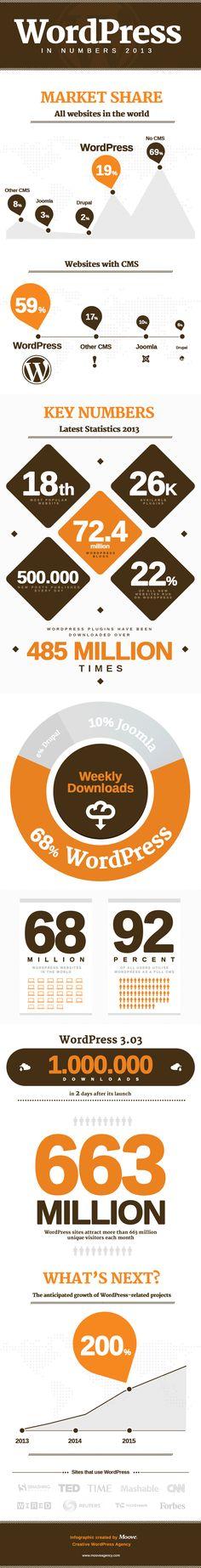 WordPress in Numbers 2013 #Infographic #wordpress #wordpress #wordpressthemes #wordpresstips