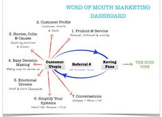 Word of Mouth Marketing Dashboard Marketing Dashboard, Process Chart, Word Of Mouth Marketing, Ubs, Infographics, Make It Simple, Charts, Social Media, Website
