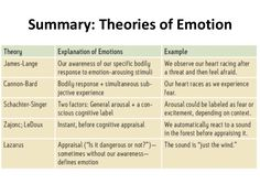 Theories of emotion | | Phil/Psych | | Pinterest | Models ...