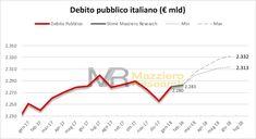 Debito +23 miliardi, gennaio a 2.280, ancora una volta nostre stime OK http://www.mazzieroresearch.com/indice-degli-osservatori-trimestrali-sui-dati-economici-italiani/
