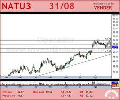 NATURA - NATU3 - 31/08/2012 #NATU3 #analises #bovespa