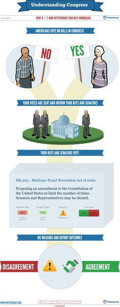 Understanding #Congress #Infographic Part 6 of 7: How Votetocracy can help Americans   Votetocracy #education #teach #history
